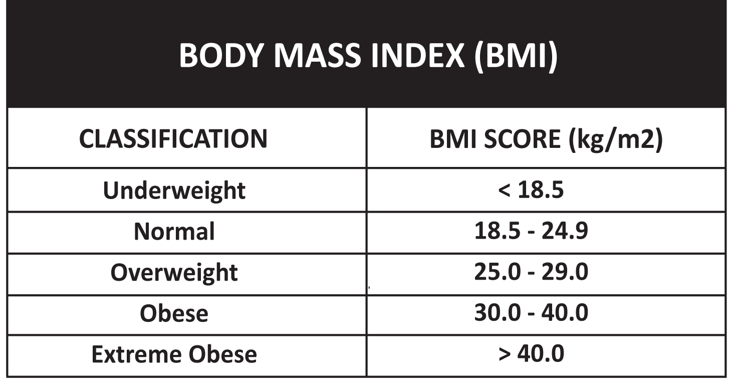 How do you calculate the BMI index?
